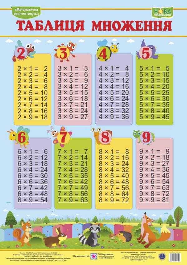 Таблиця множення. Плакат (вертикальний)